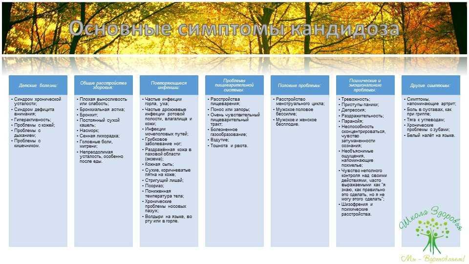 Наиболее распространённые показатели и симптомы для взрослых.