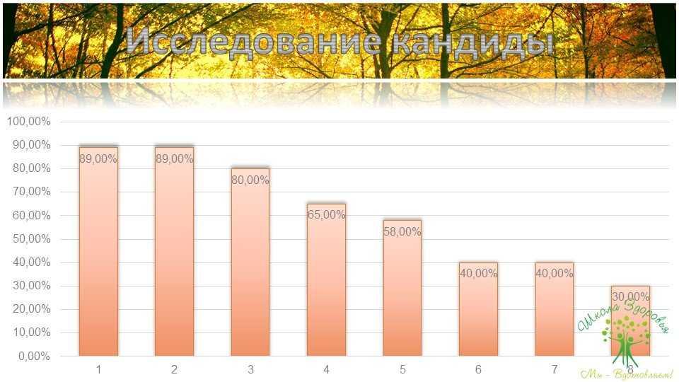При обследовании 880 больных у 87% были обнаружены заражения дрожжами. У них были выявлены следующие симптомы: дисбактериоз кишечника (89%), инфекции уха-горла-носа (89%), метеоризм и вздутие кишечника (80%), эндометриоз (65%), запоры (58%), изжога (40%), хронический синусит (40%), хронический бронхит (30%). Вполне вероятно, что при лечении этих заболеваний использовались антибиотики, которые и привели к дрожжевой инфекции.